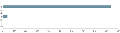 Chart?cht=bhs&chs=500x140&chbh=10&chco=6f92a3&chxt=x,y&chd=t:94,0,0,4,0,0,0&chm=t+94%,333333,0,0,10|t+0%,333333,0,1,10|t+0%,333333,0,2,10|t+4%,333333,0,3,10|t+0%,333333,0,4,10|t+0%,333333,0,5,10|t+0%,333333,0,6,10&chxl=1:|other|indian|hawaiian|asian|hispanic|black|white